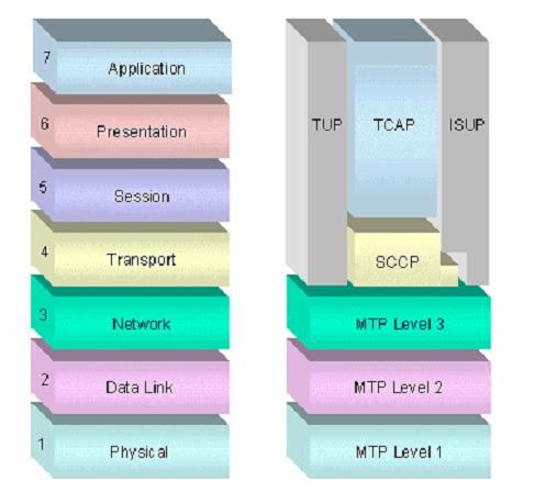ss7 Vs TCP/IP - A comparison